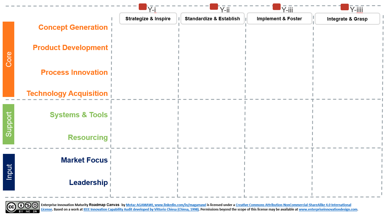 Enterprise Innovation Maturity Road map Canvas | The Innovative