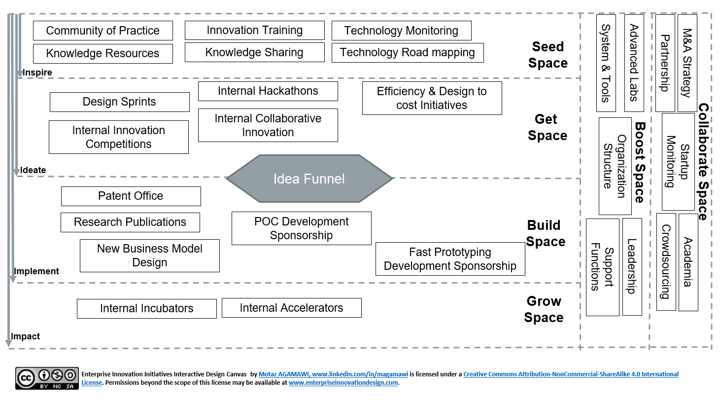 Enterprise Innovation Initiatives Interactive Design Canvas